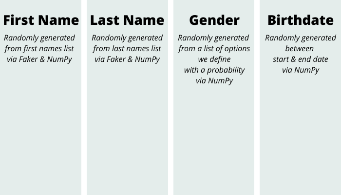infographic of fields generated by CSV